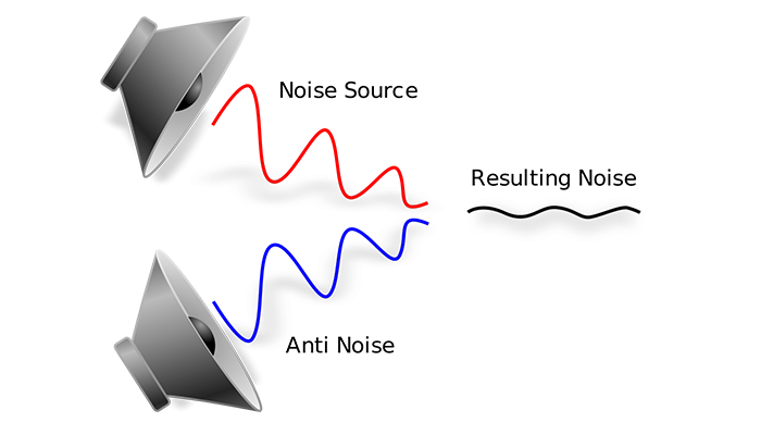 ANC Active Noise Cancellation Explained